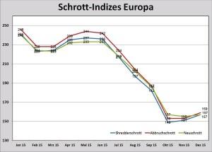 Berechnet auf der Basis der Durchschnittspreise in Euro/Tonne für die Länder  Frankreich, Deutschland, Italien, Spanien und Großbritannien.  (Basisjahr 2001 = 100), Quelle: EUROFER