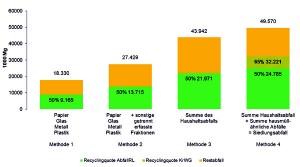 """Zulässige Methoden zur Bestimmung der Recyclingquote entsprechend der Vorgaben der Abfallrahmenrichtlinie 2008/98/EC 2 am Beispiel der Siedlungsabfallmengen 2013 (Quelle: """"Umwelt Abfallbilanz 2013"""", Statistisches Bundesamt, Wiesbaden 2015)"""
