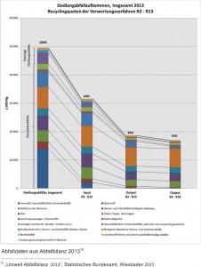 """Gegenüberstellung der anhand des Inputs in Verwertungsanlagen ermittelten Recyclingquote und der tatsächlichen minimalen und maximalen Recyclingquote, die sich an der Rückführung in den Stoffkreislauf orientiert  (Quelle: """"Umwelt Abfallbilanz 2013"""", Statistisches Bundesamt, Wiesbaden 2015)"""
