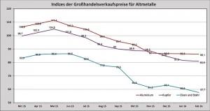 Deutschland, Basisjahr 2010 = 100, Quelle: Statistisches Bundesamt/Destatis