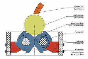 Optimal geeignetes Wirkprinzip für die Vorzerkleinerung der Zöpfe (Quelle: Siegmar Schäfer)