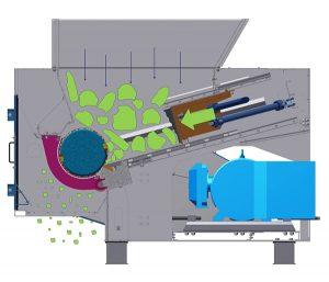 Der Schieber drückt das Aufgabematerial  zum Rotor, dort wird es am Stator schneidend zerkleinert und fällt durch den Siebkorb nach  unten aus der Maschine (Foto: BHS-Sonthofen GmbH)
