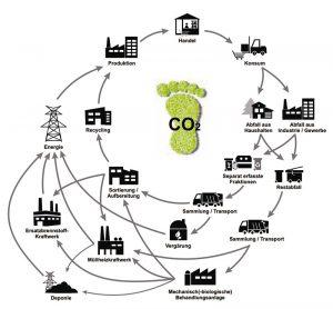 Wertschöpfungsstufen der Kreislaufwirtschaft (Quelle: Klimaschutz durch Kreislaufwirtschaft e.V. = KlimaExpo.NRW)