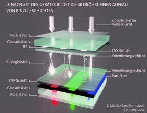 Je nach Art des Bildschirmes bestehen LCD-Geräte aus bis zu sieben Schichten (Abb.: Erdwich Zerkleinerungssysteme)
