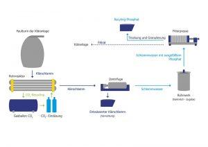 Verfahrensfließbild Budenheim ExtraPhos®-Verfahren (Quelle: Budenheim)