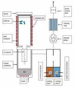 Schema Vakuumofen (Grafik: ACCUREC)