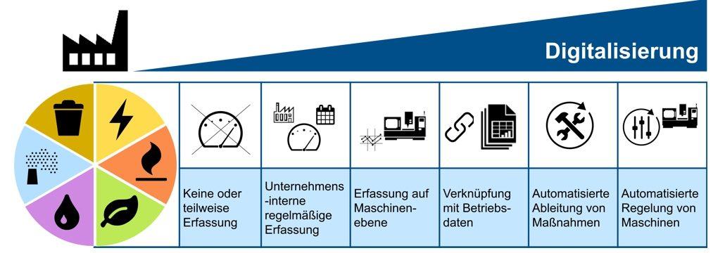 industrie 40 fr ressourceneffizienz einsetzen - Produktionsguter Beispiele